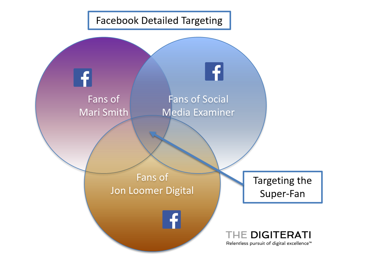 Facebook Detailed Targeting Explained