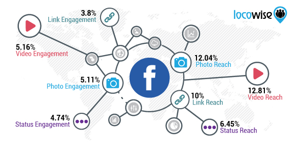 facebook content type reach locowise