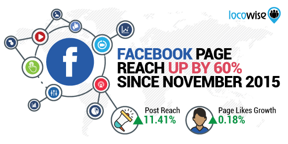 facebook page reach locowise