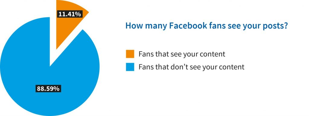 how-many-fans-see-your-facebook-posts