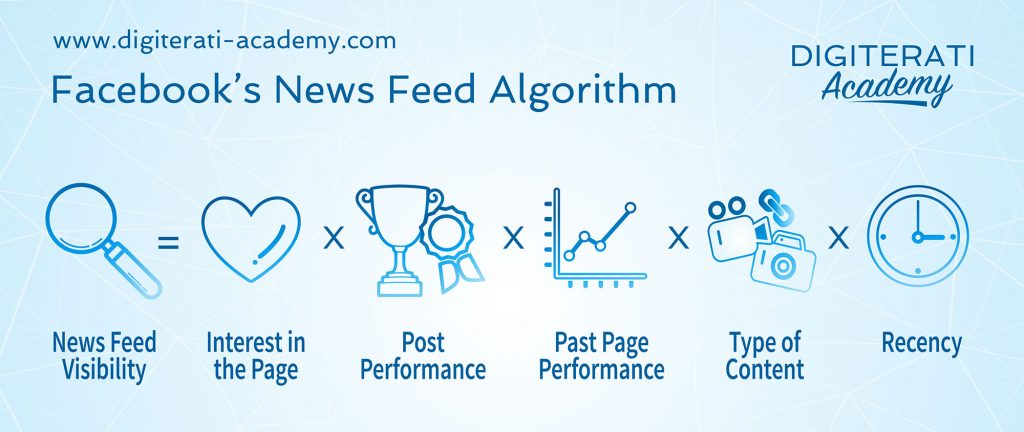 facebook-newsfeed-algorithm-edgerank