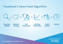 Facebook Edgerank News Feed Algorithm