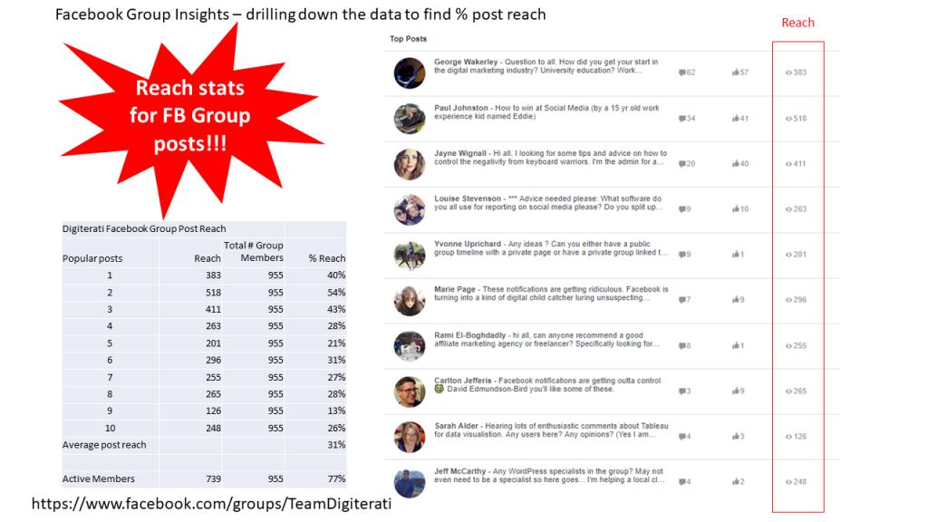 Facebook-Group-Reach-Metrics