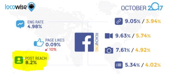 Locowise-Facebook-Reach-Oct-2017