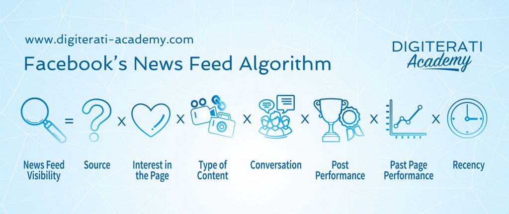 Facebook-News-Feed-Optimization-NFO