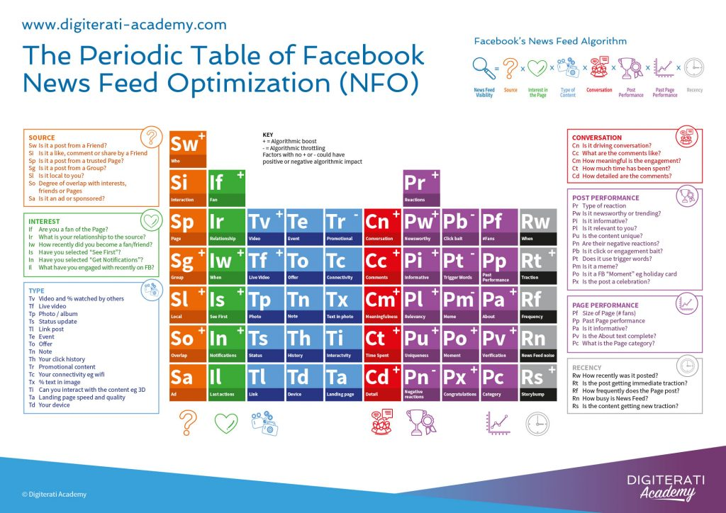 Periodic_Table_for_Facebook_News_Feed_Algorithm