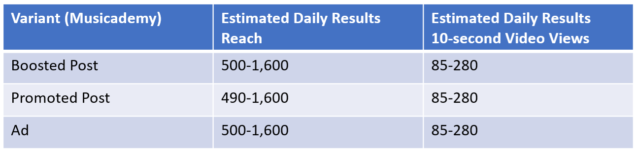 Estimated-Daily-Reach-for-ad-variants