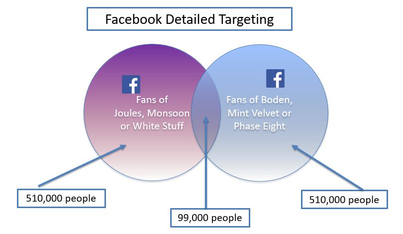 Detailed-targeting-example