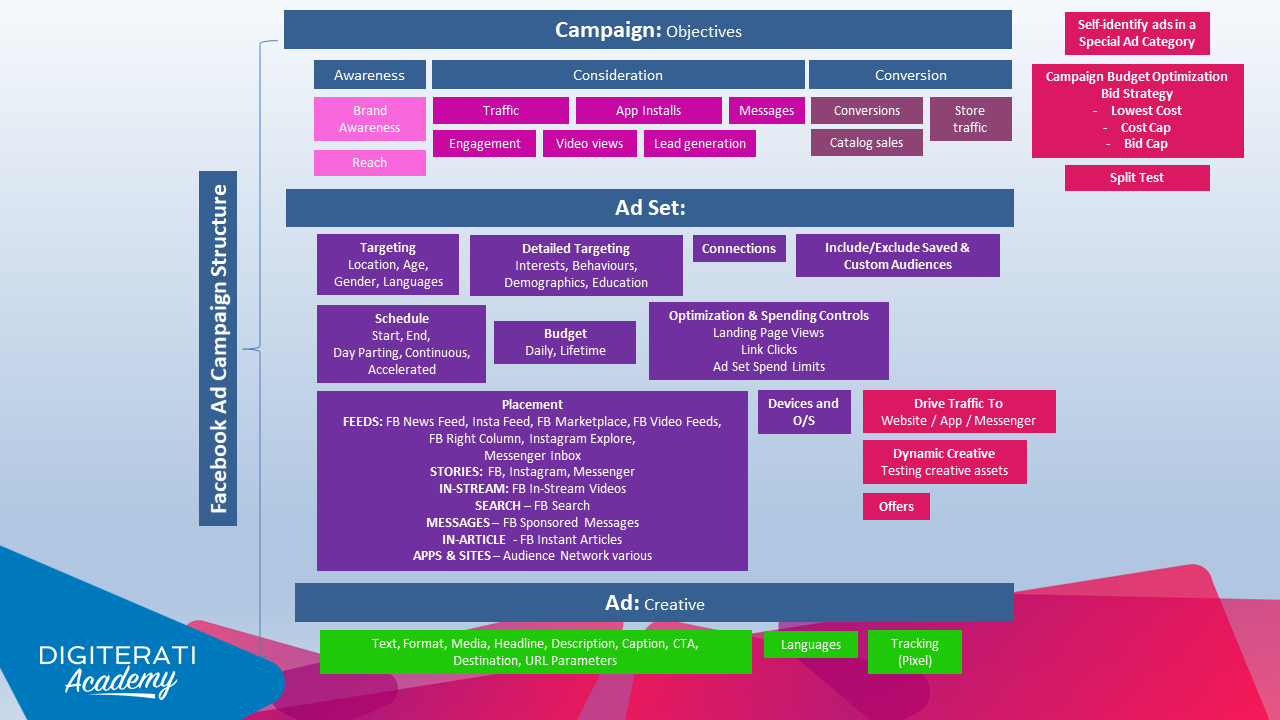 Facebook-Ad-Campaign-Structure-Visualisation